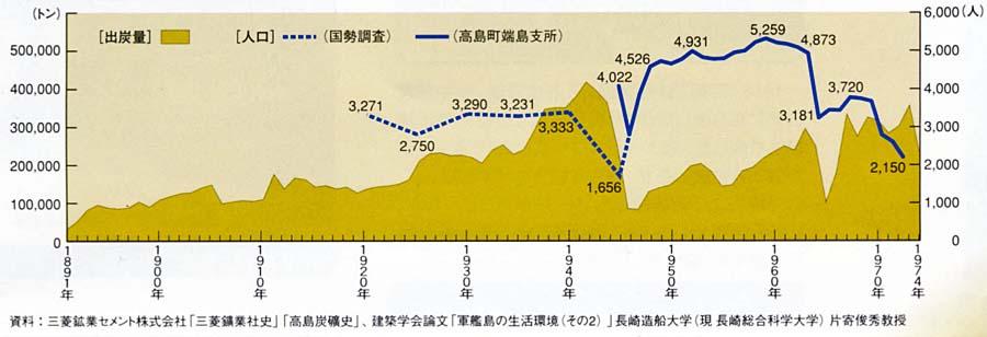日本の近代化遺産(3) 石炭産業